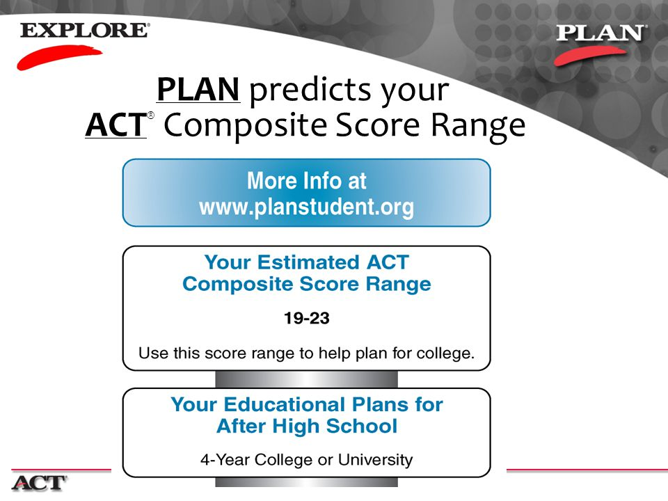 PLAN predicts your ACT® Composite Score Range