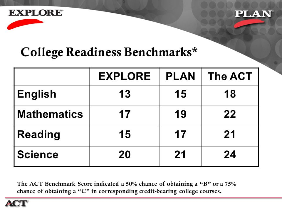 College Readiness Benchmarks*