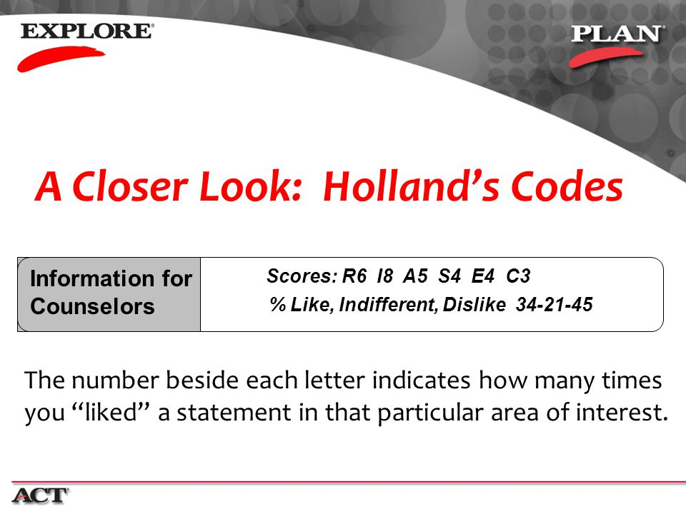 A Closer Look: Holland's Codes