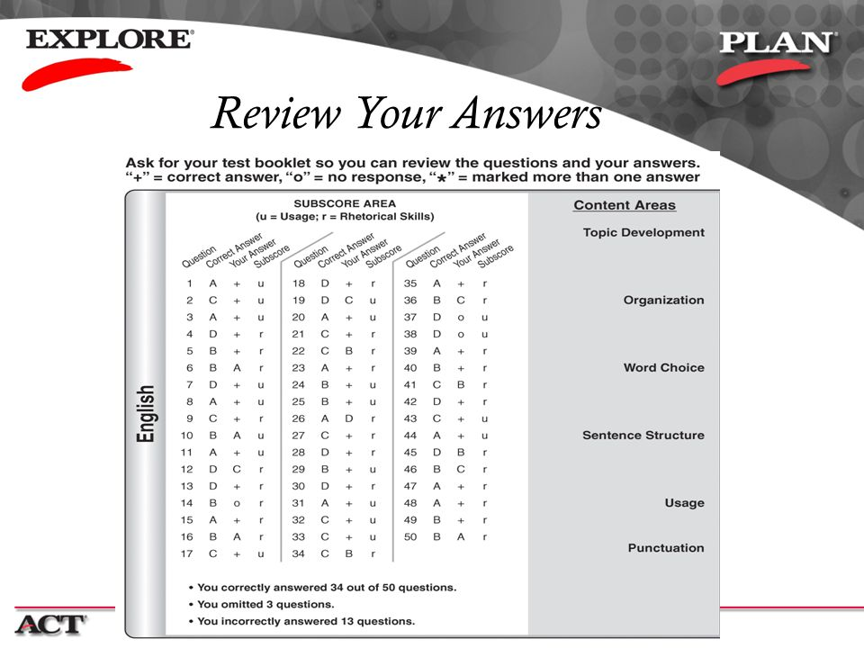 Review Your Answers Close-up of the backside of the report