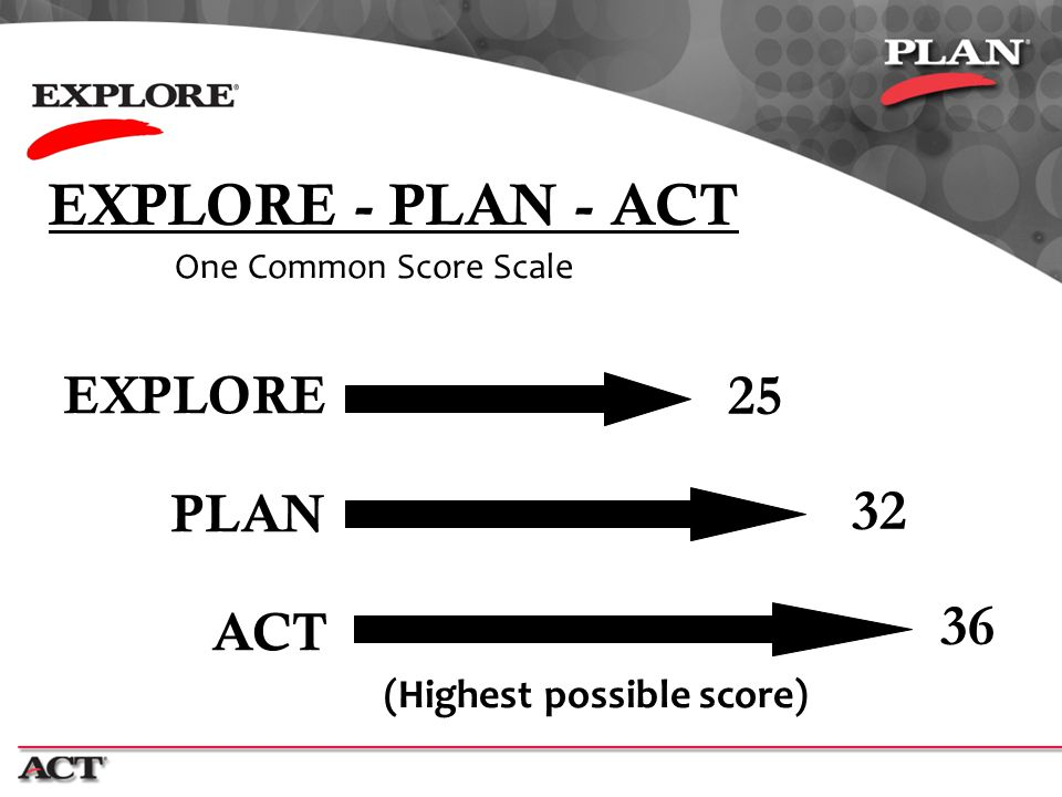 EXPLORE - PLAN - ACT EXPLORE PLAN ACT