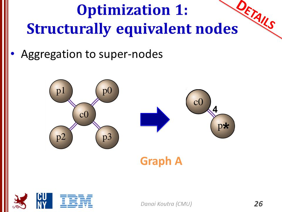 Optimization 1: Structurally equivalent nodes