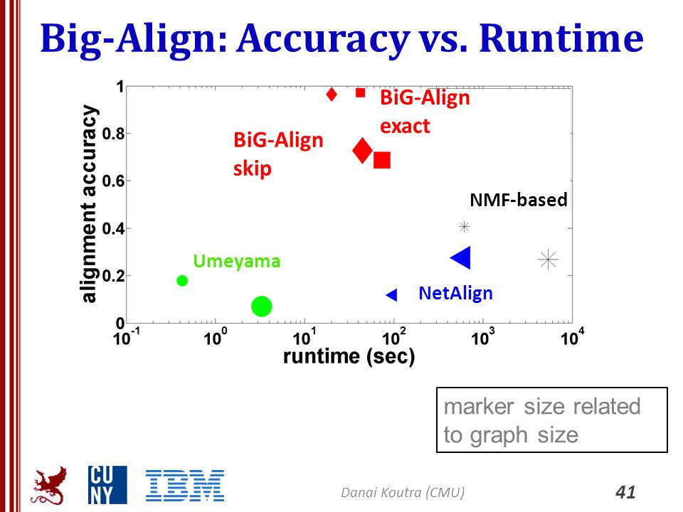 Big-Align: Accuracy vs. Runtime