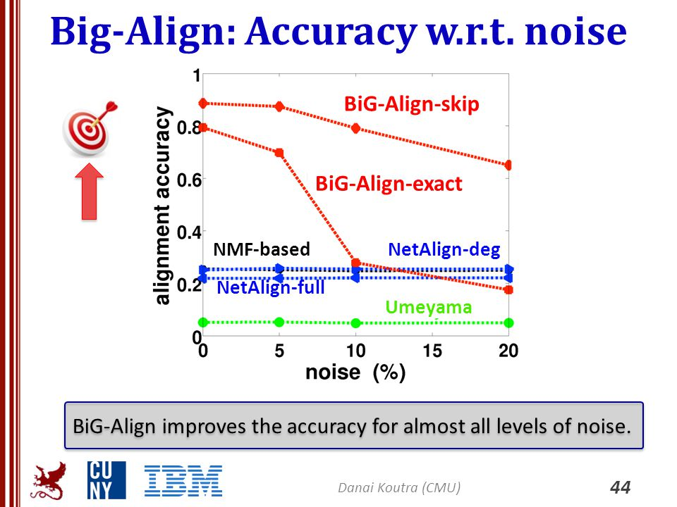 Big-Align: Accuracy w.r.t. noise