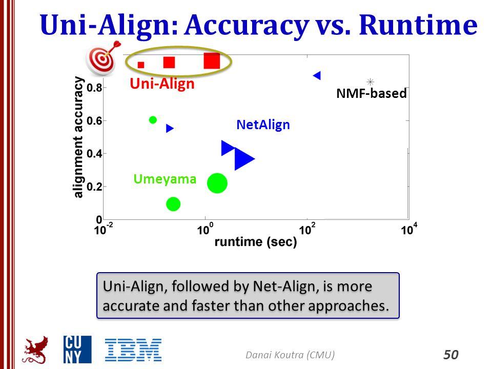 Uni-Align: Accuracy vs. Runtime