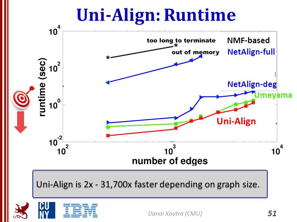 Uni-Align: Runtime Uni-Align