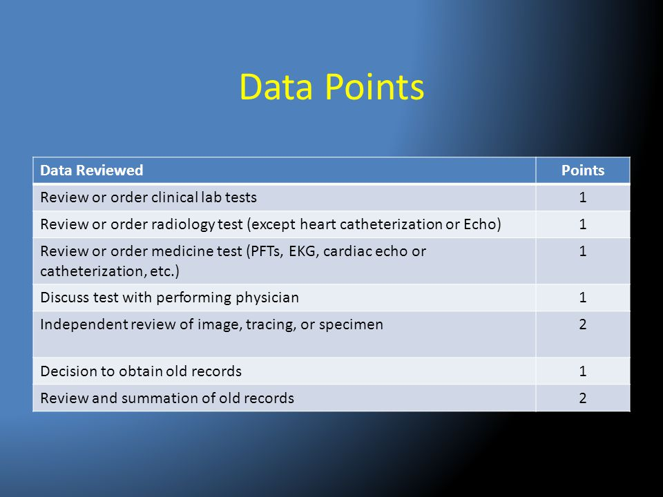 Data Points Data Reviewed Points Review or order clinical lab tests 1