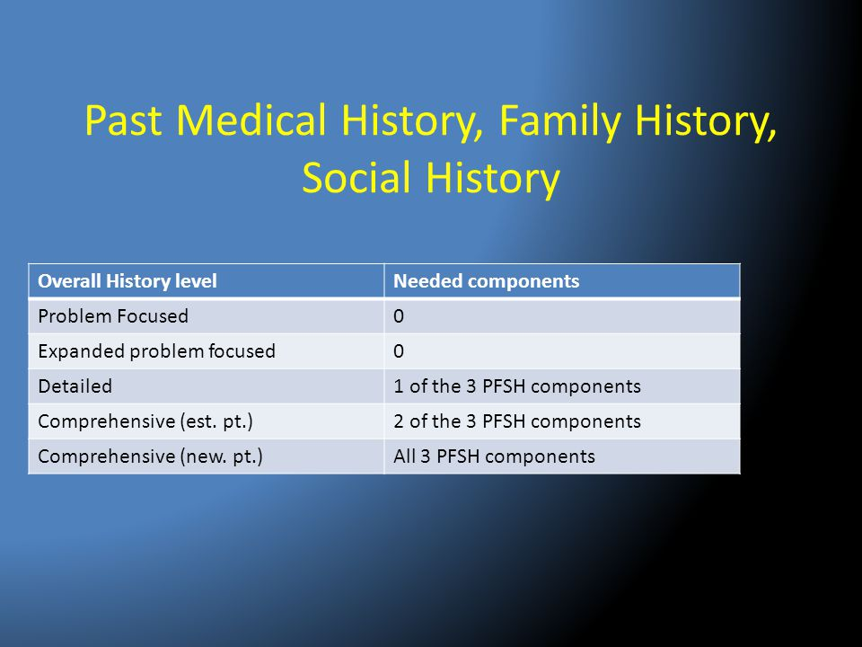 Past Medical History, Family History, Social History