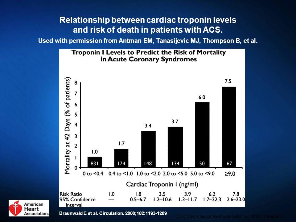 Relationship between cardiac troponin levels