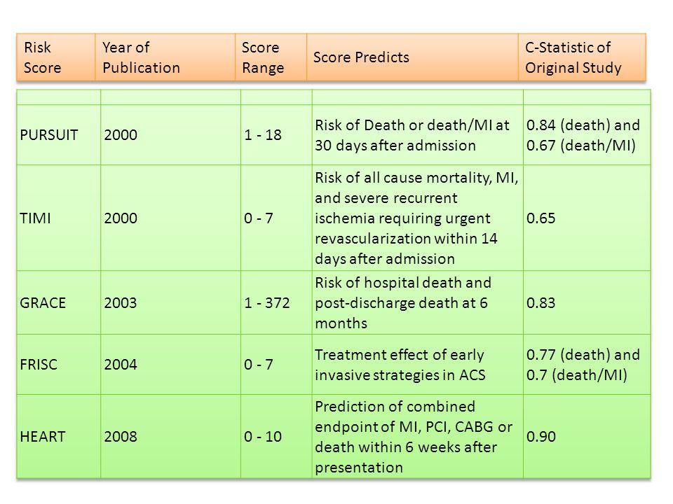 C-Statistic of Original Study