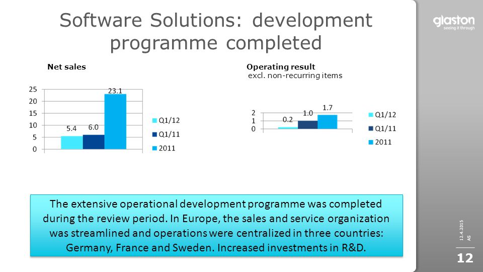 Software Solutions: development programme completed