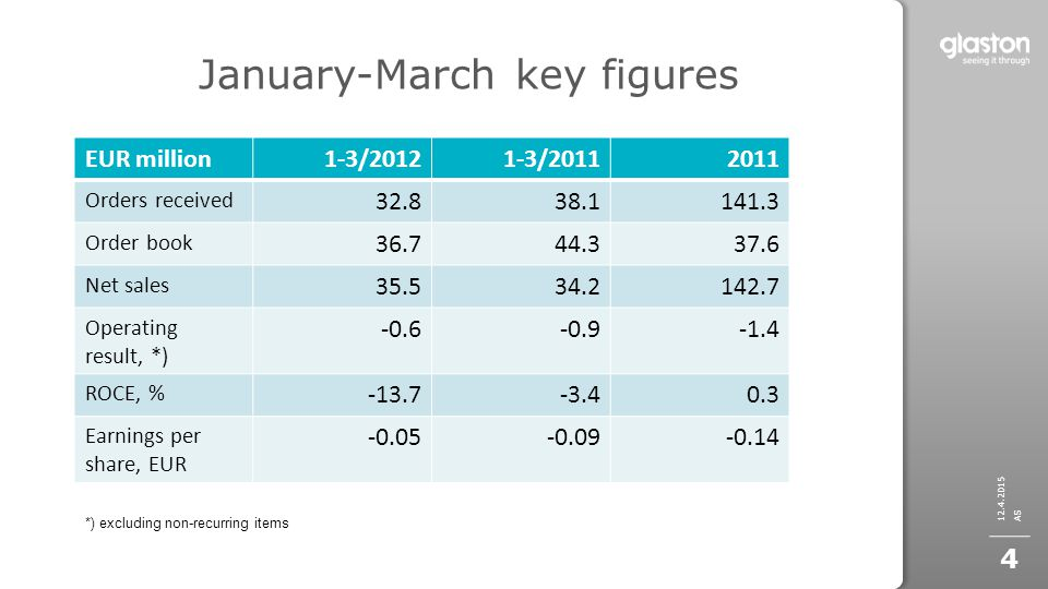 January-March key figures