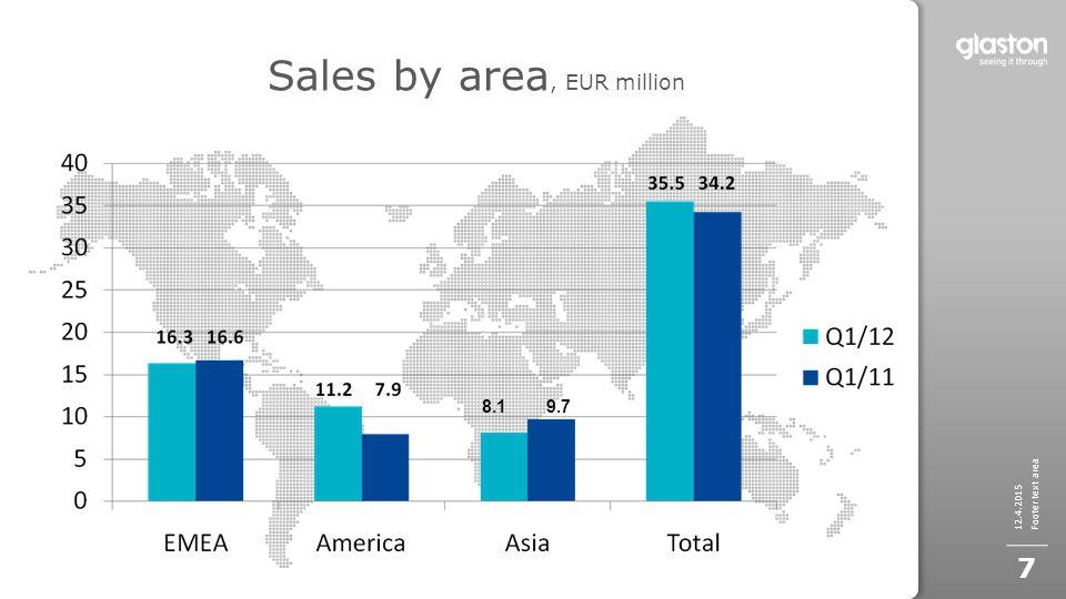Sales by area, EUR million