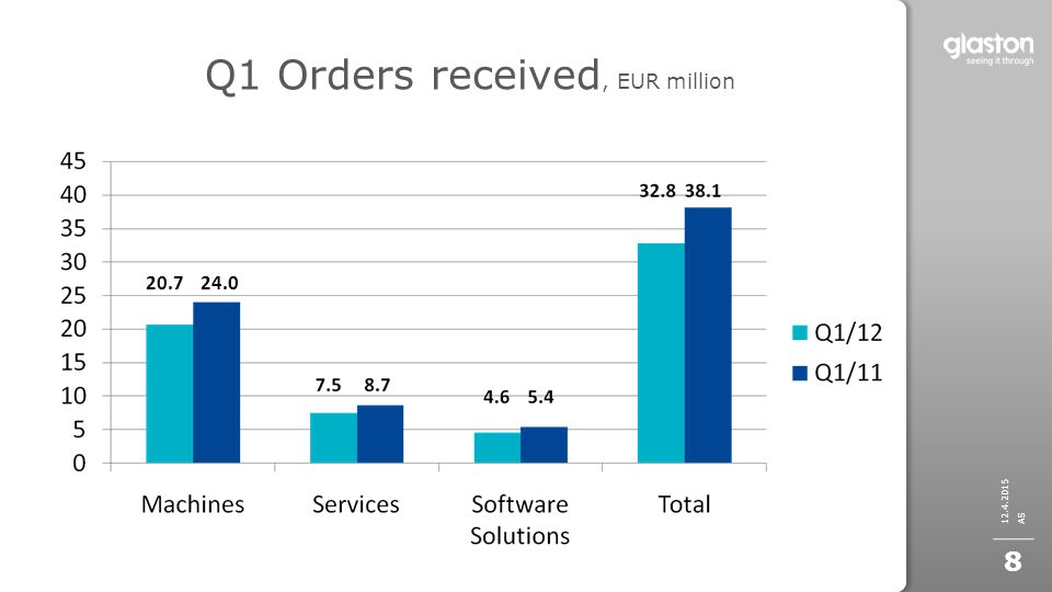 Q1 Orders received, EUR million