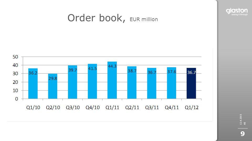 Order book, EUR million AS 10.4.2017