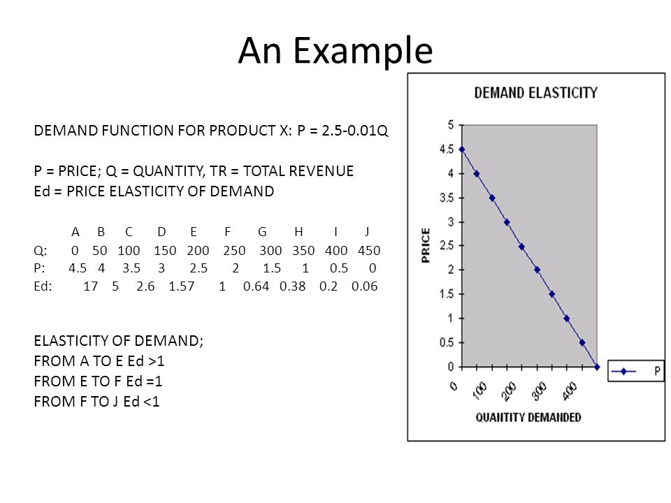 An Example DEMAND FUNCTION FOR PRODUCT X: P = 2.5-0.01Q