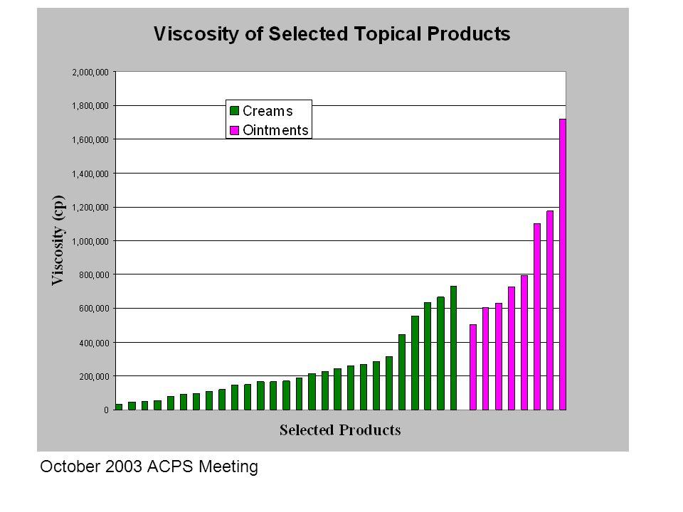 October 2003 ACPS Meeting