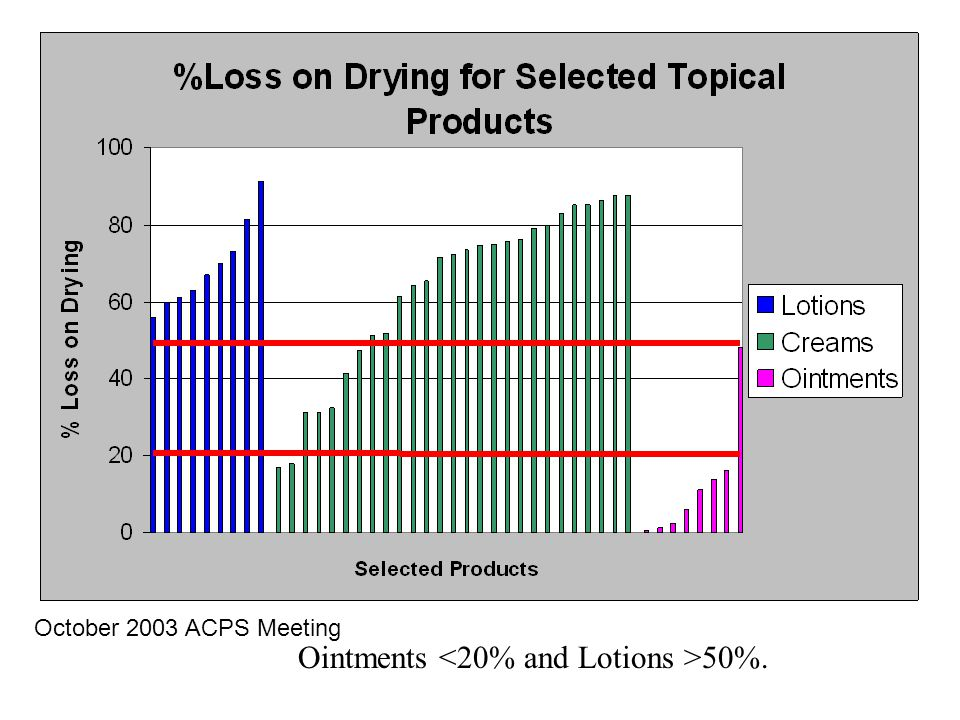 Ointments <20% and Lotions >50%.