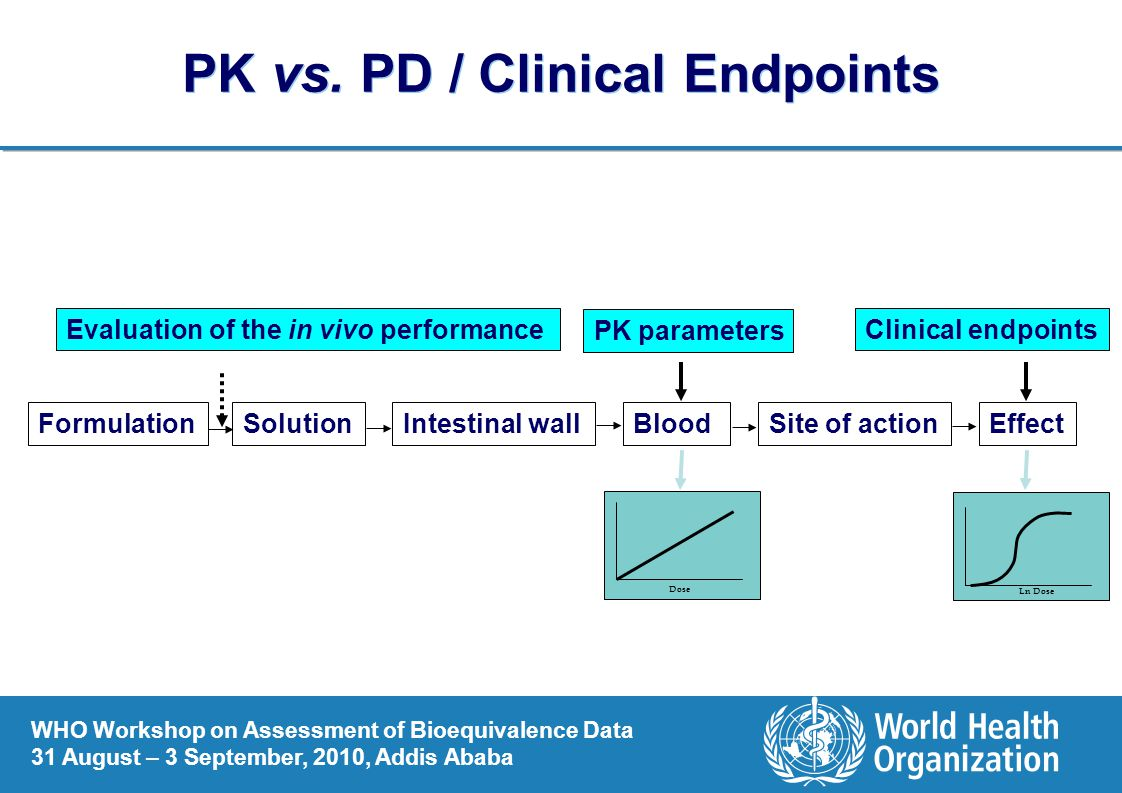 PK vs. PD / Clinical Endpoints
