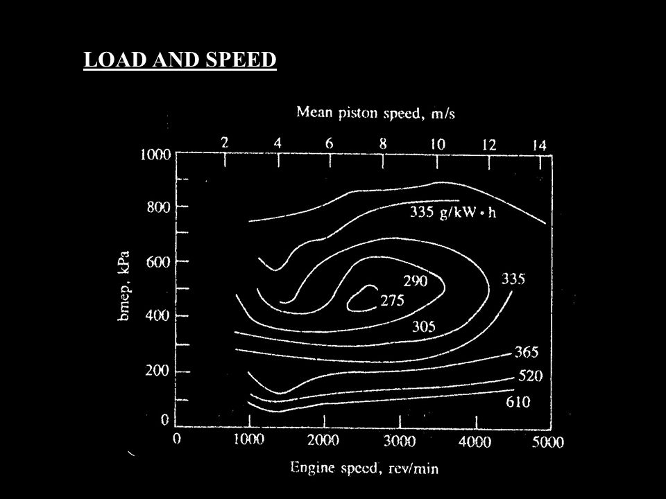 LOAD AND SPEED