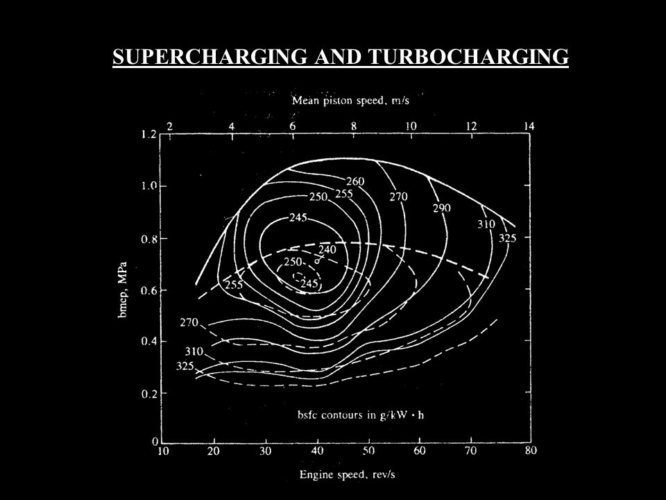 SUPERCHARGING AND TURBOCHARGING