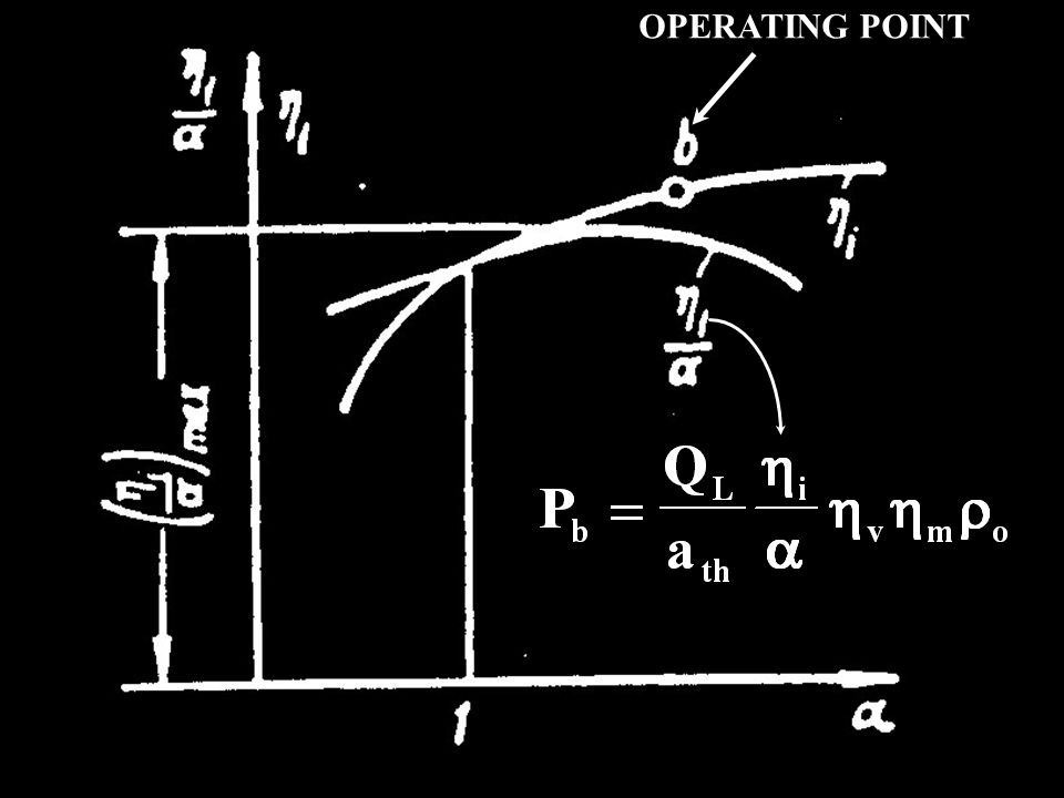OPERATING POINT