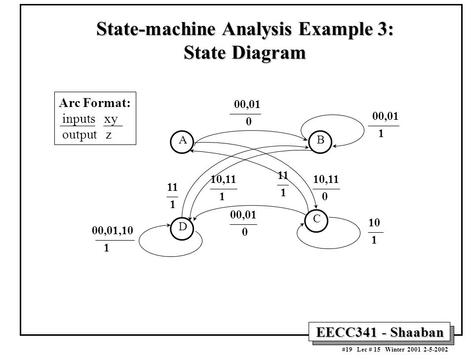 State-machine Analysis Example 3: State Diagram