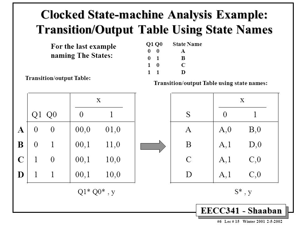 Clocked State-machine Analysis Example: Transition/Output Table Using State Names