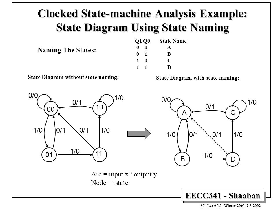 Clocked State-machine Analysis Example: State Diagram Using State Naming