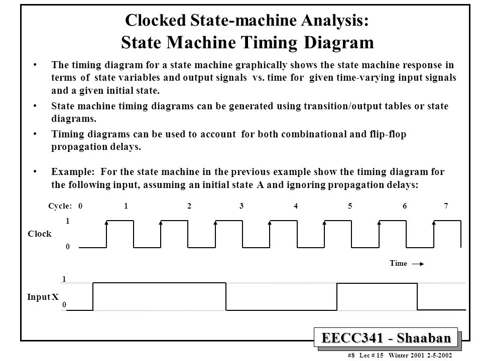 Clocked State-machine Analysis: State Machine Timing Diagram