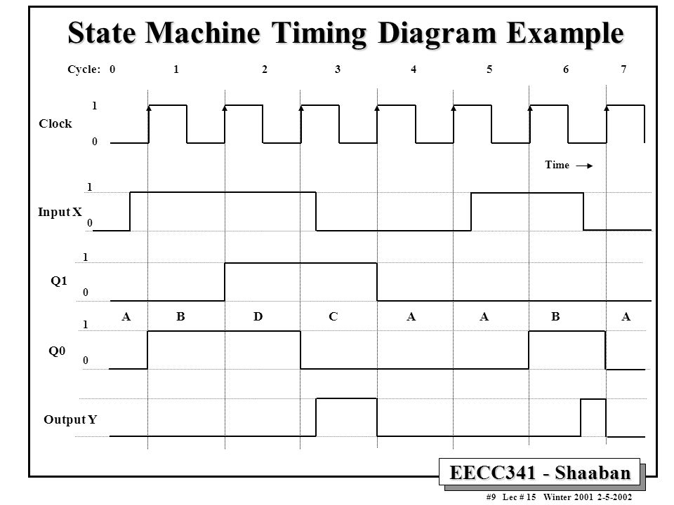 State Machine Timing Diagram Example