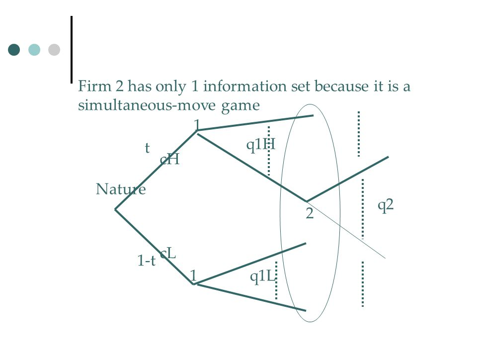 Firm 2 has only 1 information set because it is a simultaneous-move game