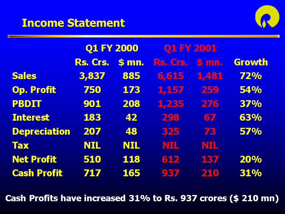 Income Statement Cash Profits have increased 31% to Rs. 937 crores ($ 210 mn)