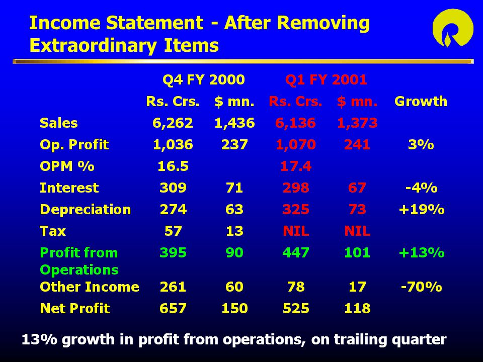 Income Statement - After Removing Extraordinary Items