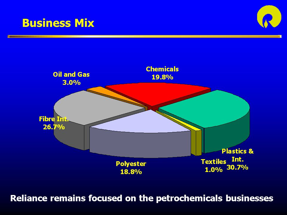 Business Mix Reliance remains focused on the petrochemicals businesses