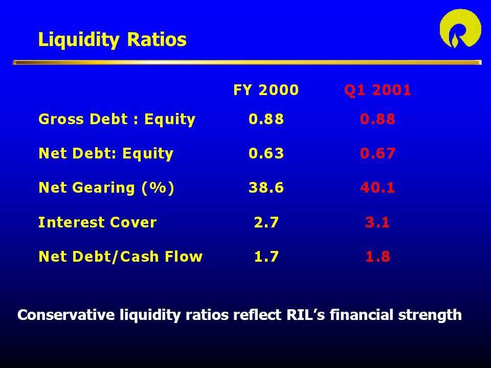 Liquidity Ratios Conservative liquidity ratios reflect RIL's financial strength