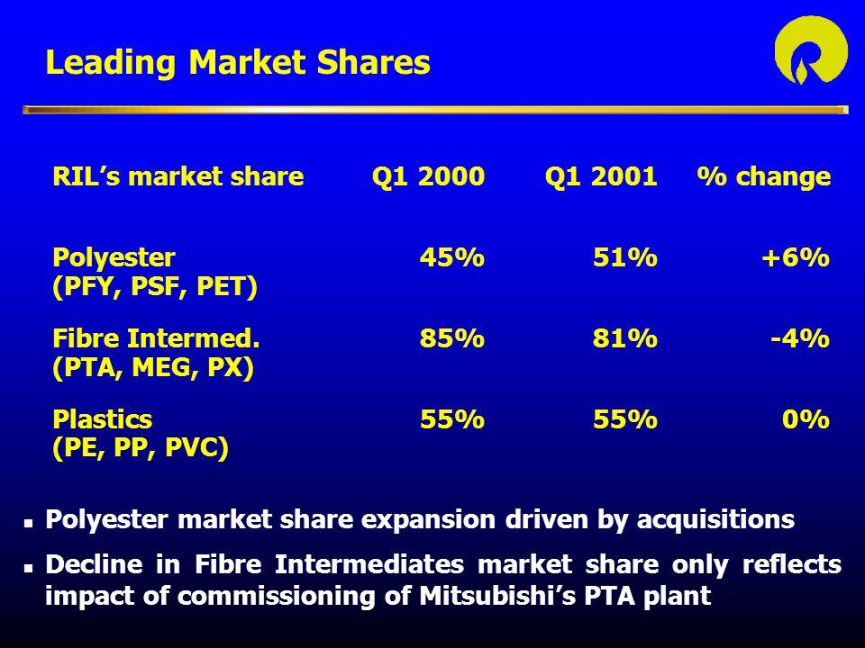 Leading Market Shares RIL's market share Q1 2000 Q1 2001 % change