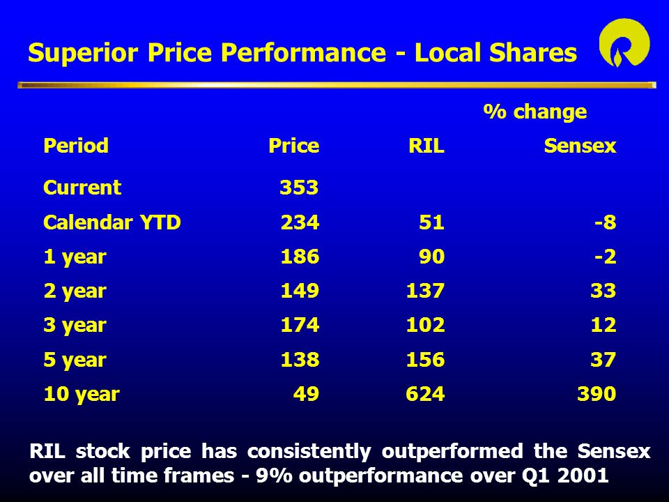 Superior Price Performance - Local Shares