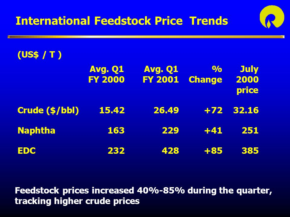 International Feedstock Price Trends