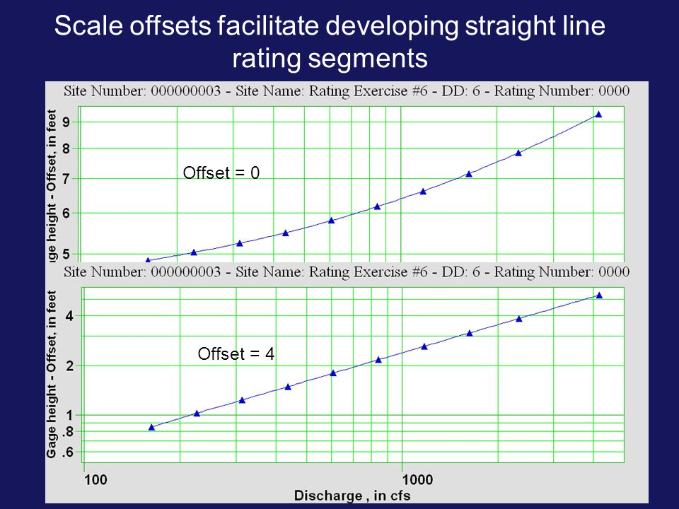 Scale offsets facilitate developing straight line rating segments