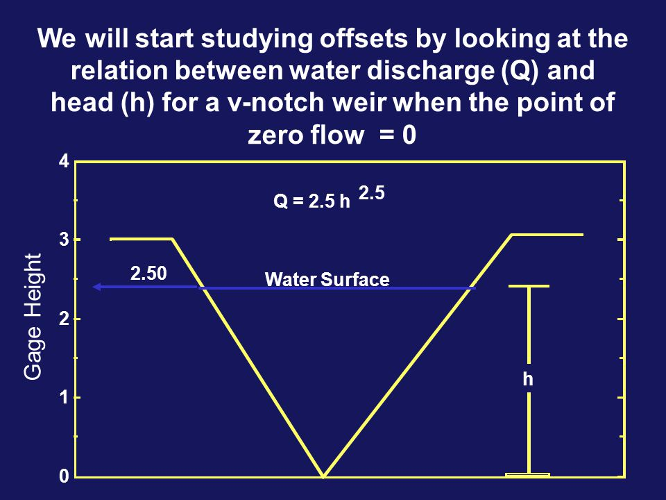 We will start studying offsets by looking at the relation between water discharge (Q) and head (h) for a v-notch weir when the point of zero flow = 0