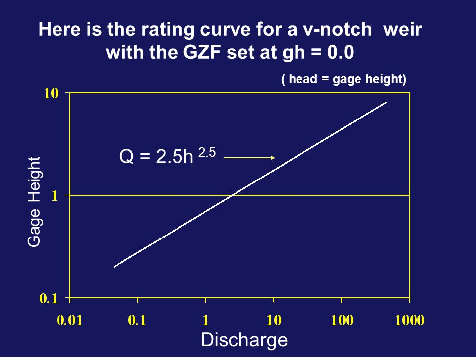 Here is the rating curve for a v-notch weir with the GZF set at gh = 0.0