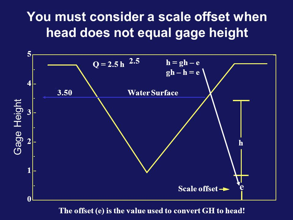 You must consider a scale offset when head does not equal gage height