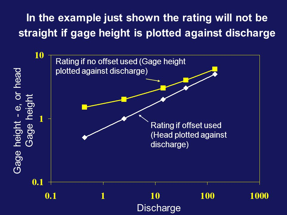 In the example just shown the rating will not be straight if gage height is plotted against discharge