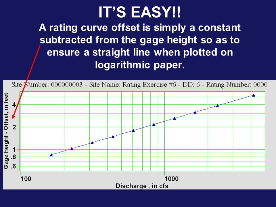 IT'S EASY!! A rating curve offset is simply a constant subtracted from the gage height so as to ensure a straight line when plotted on logarithmic paper.