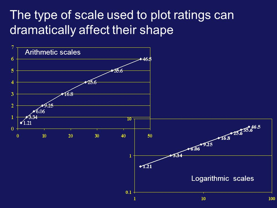 The type of scale used to plot ratings can dramatically affect their shape