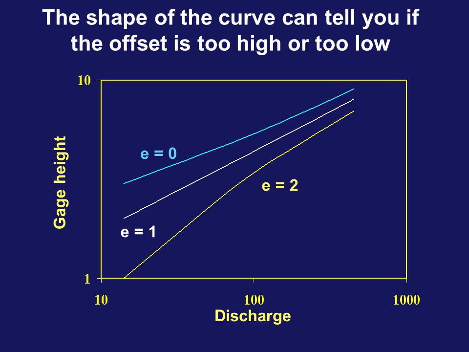 The shape of the curve can tell you if the offset is too high or too low