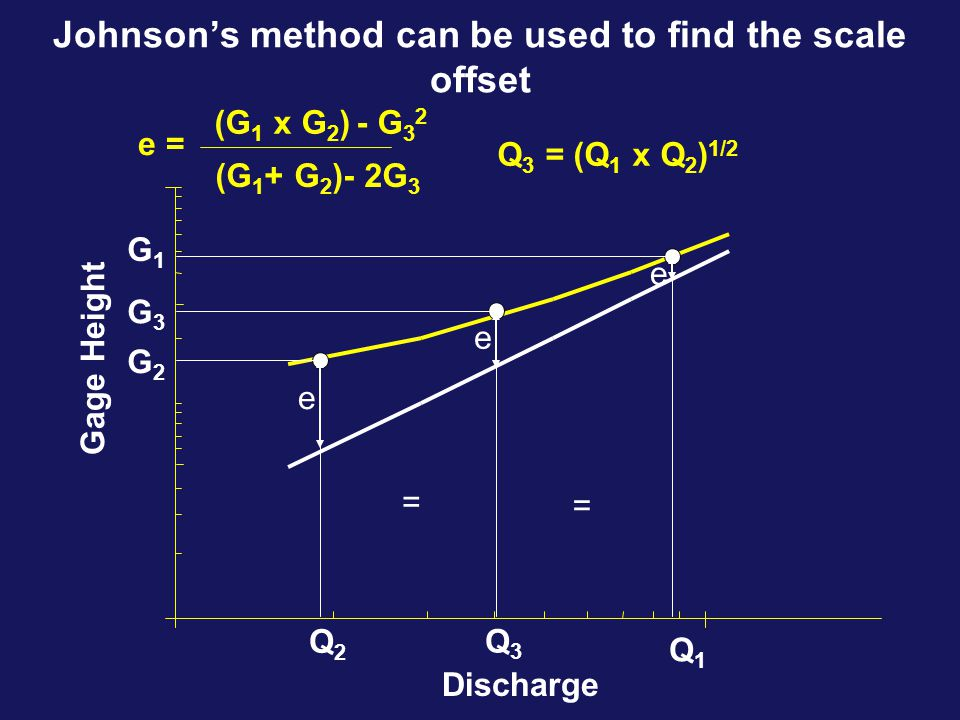 Johnson's method can be used to find the scale offset