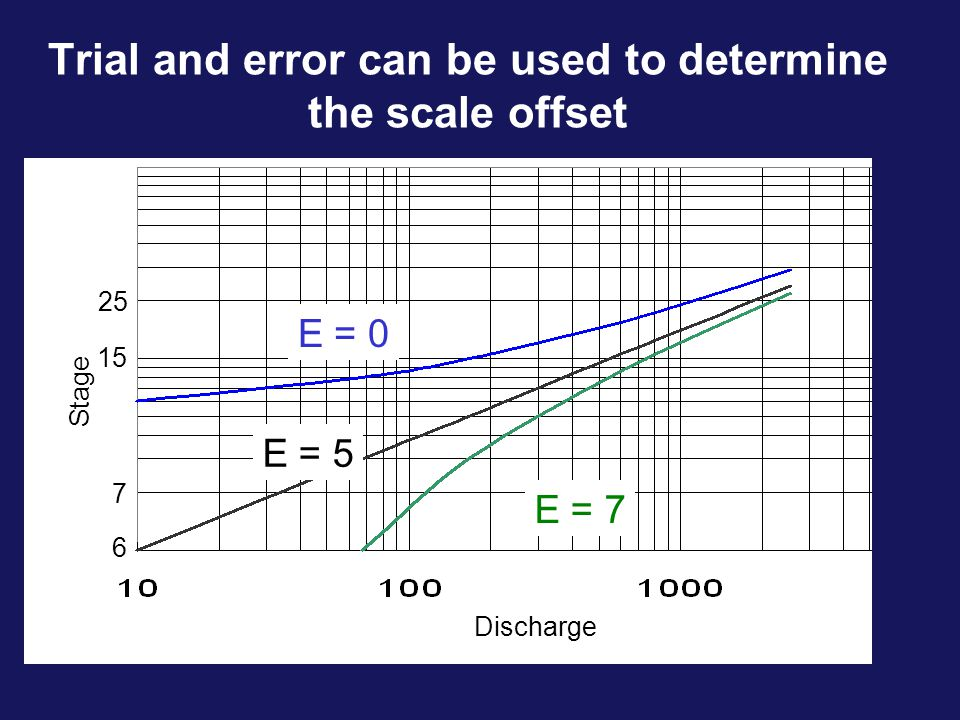 Trial and error can be used to determine the scale offset