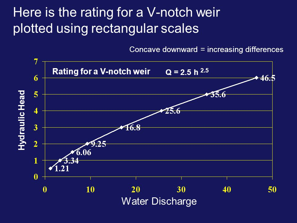 Here is the rating for a V-notch weir plotted using rectangular scales